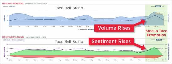 Taco Bell - Мониторинг в режиме реального времени