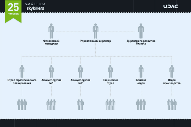 Структура Smartica/Skykillers, как и большинства других digital агентств, основана на функциональном разделении