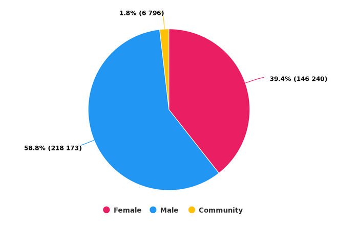 Game of Thrones 8 demography
