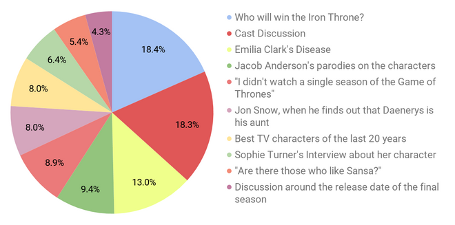 Game of Thrones 8. Questions
