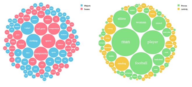 Visual Insights Updated bubble chart data visualizations