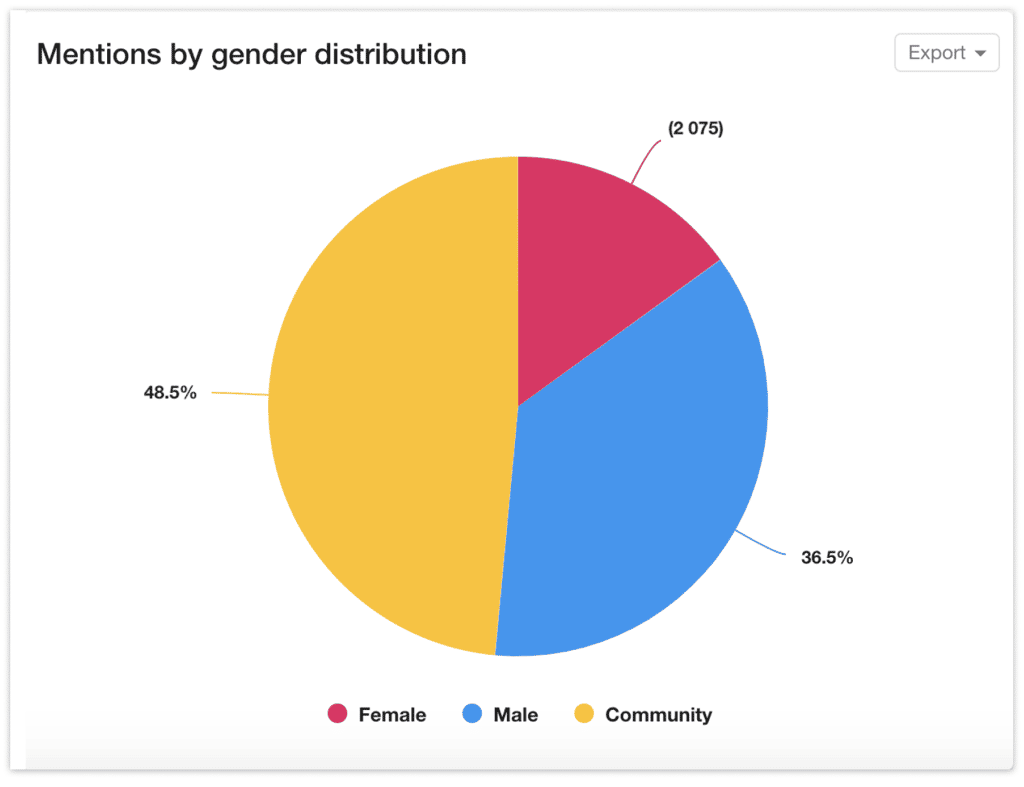 Demographics Dashboard in YouScan