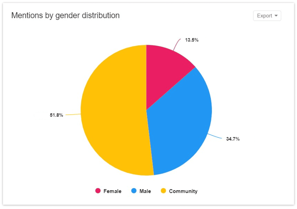 Mentions of Chevrolet by gender in YouScan