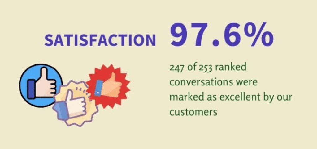 satisfaction rate customer support