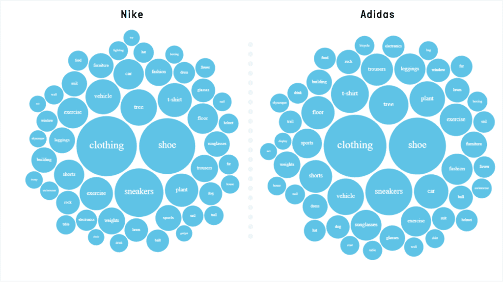 Nike and Adidas Visual Analysis - Objects