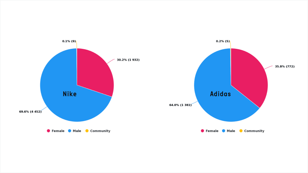 Nike and Adidas Gender Distribution