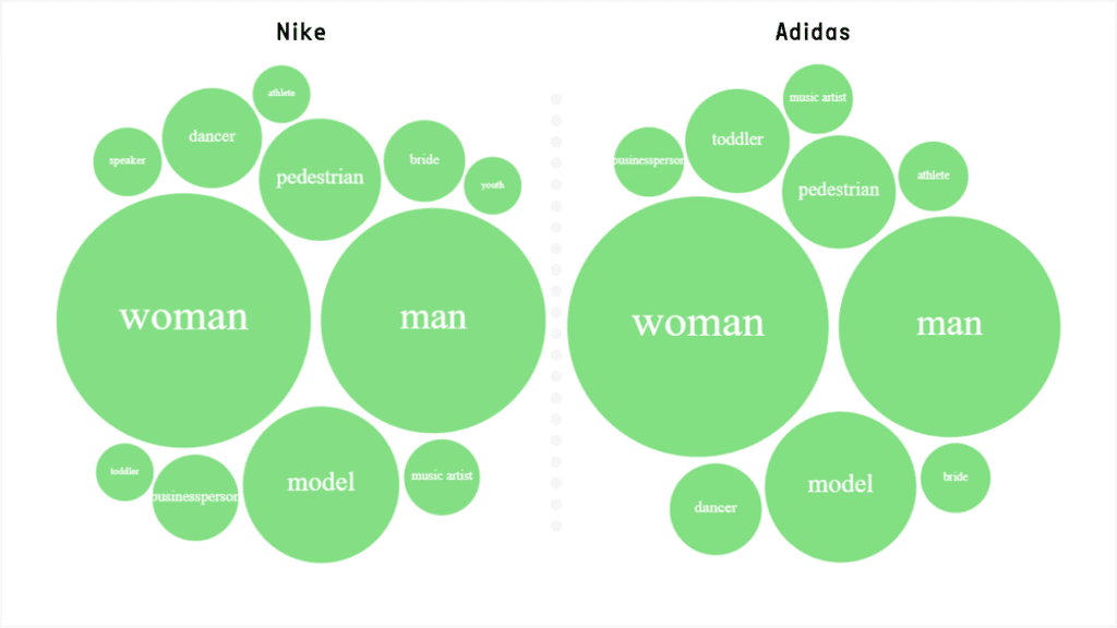 Nike and Adidas Visual Analysis