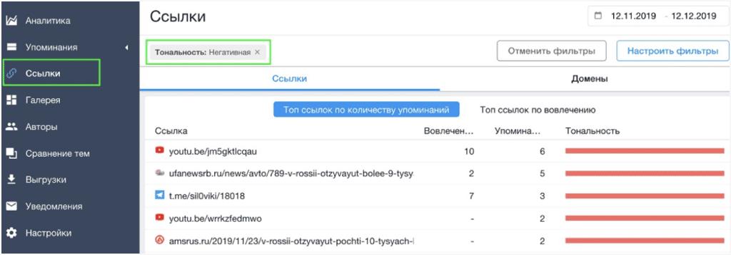 топ негативный ссылок по количеству упоминаний в системе YouScan