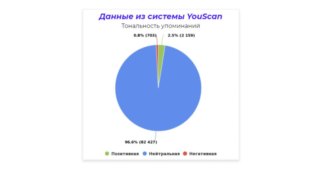тональность упоминаний из системы youscan