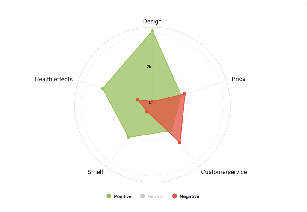customers sentiments by aspects