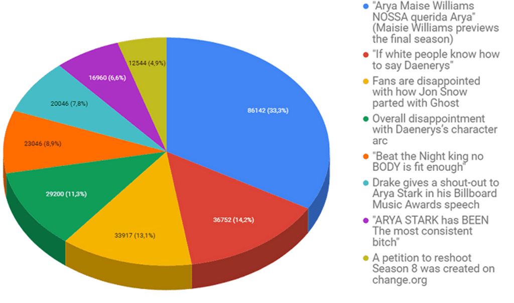 The Most Discussed Topics around Game of Thrones Season 8 - YouScan Screenshot