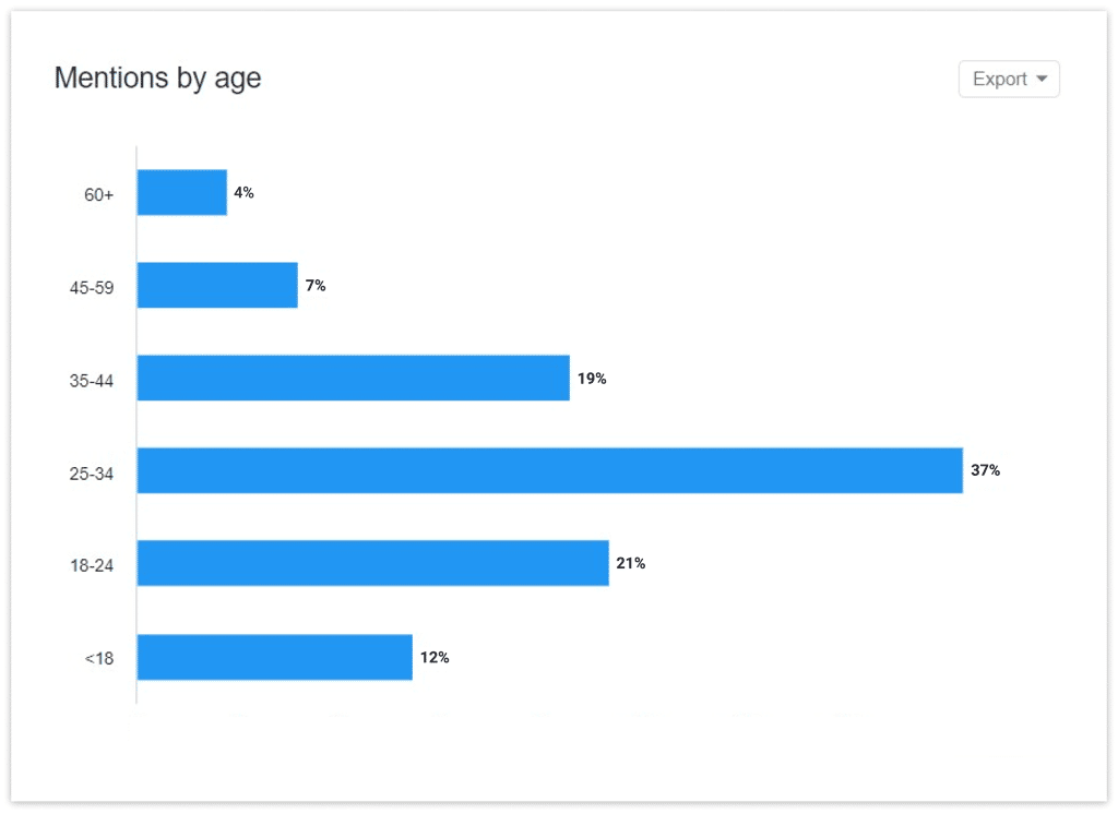 Demographics of the Ford's audience displayed in YouScan