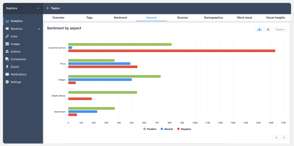 social media intelligence youscan mentions by aspects