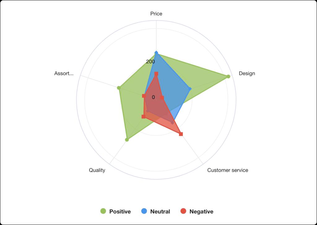 sentiment-based aspect analysis