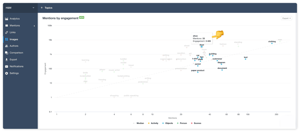youscan visual insights engagement chart