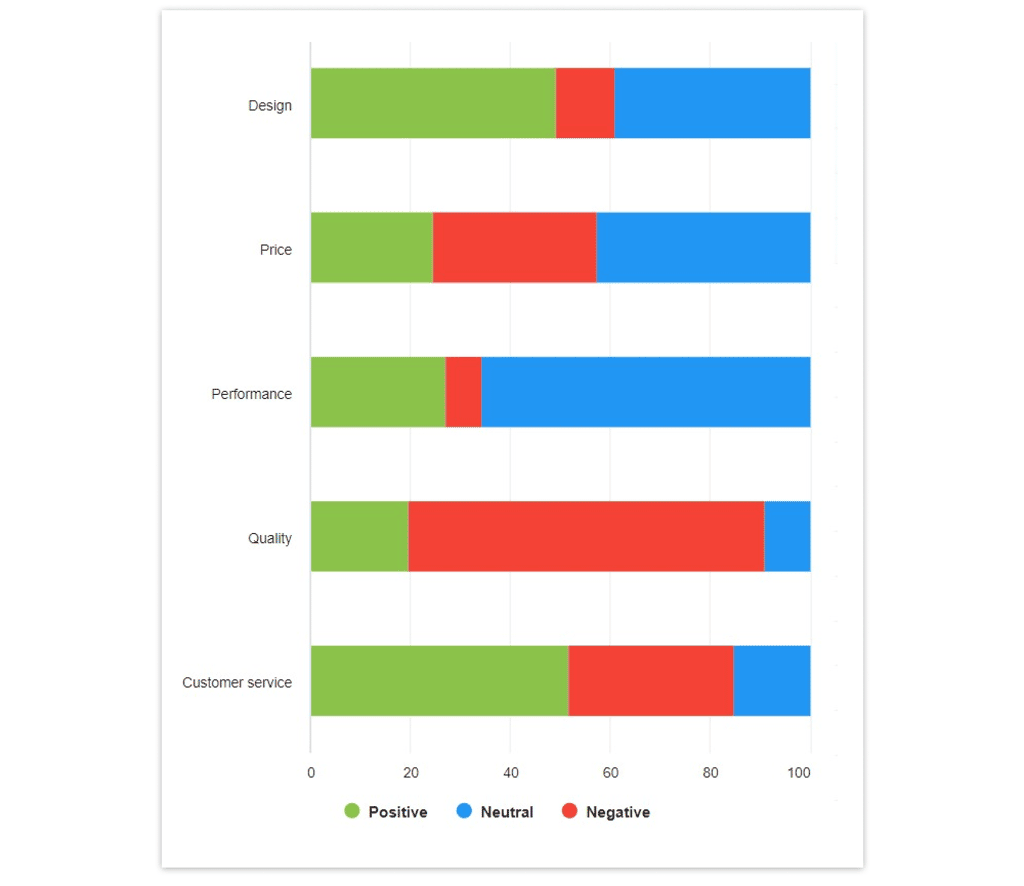 Aspect-based sentiment analysis of Mustang  in YouScan