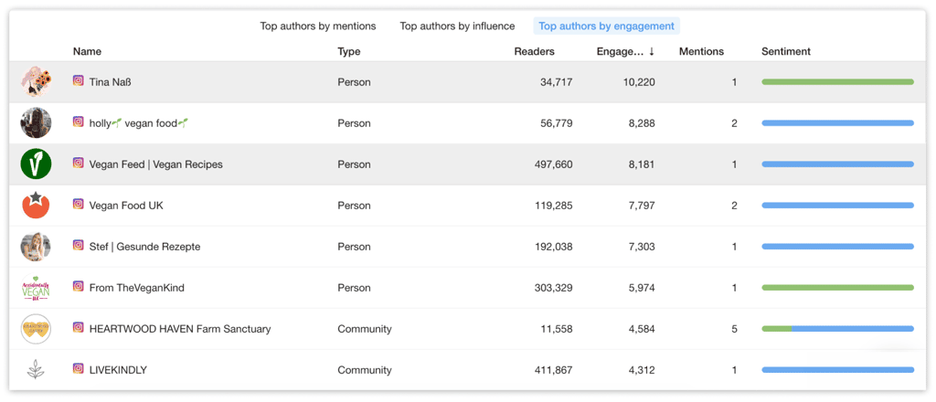 Top authors of mentions of Oatly detected by YouScan