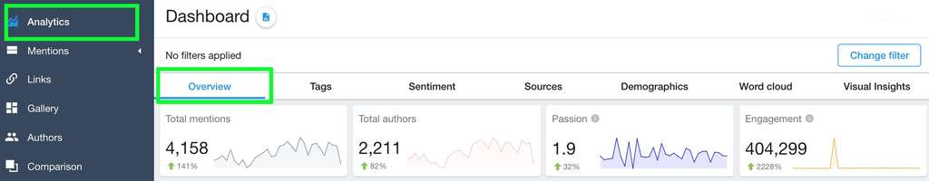 information about the number of posts, authors, likes, comments, reposts.