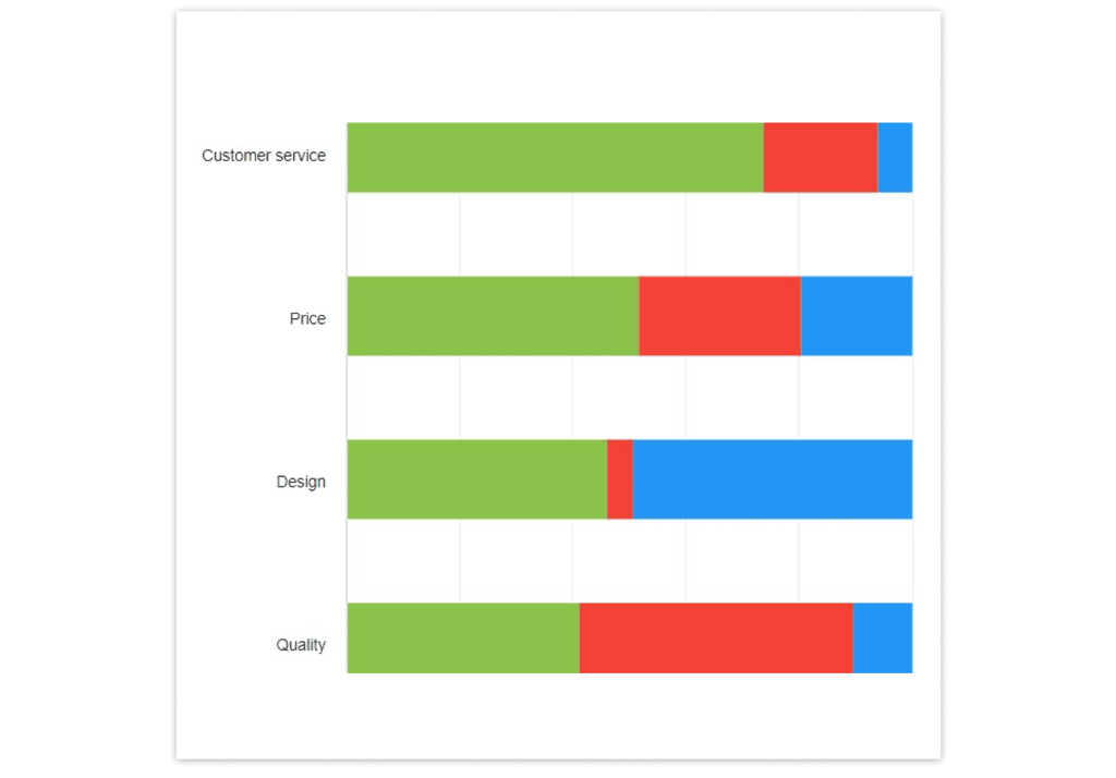 Aspect-based sentiment analysis of Chevrolet in YouScan