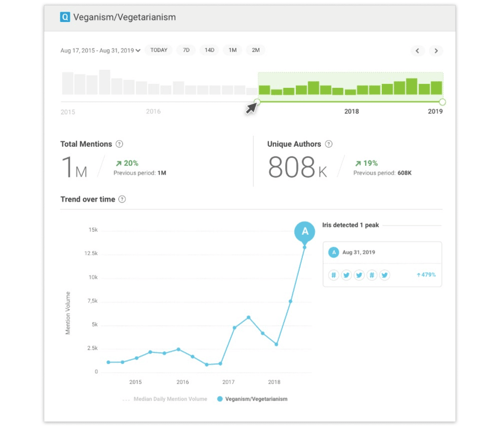 Report on Social Mentions in Brandwatch