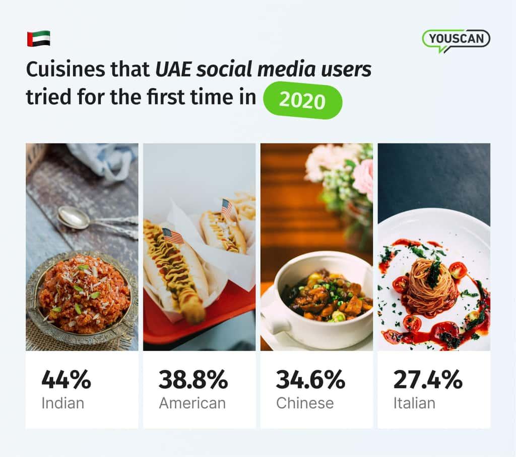 Cuisines in UAE