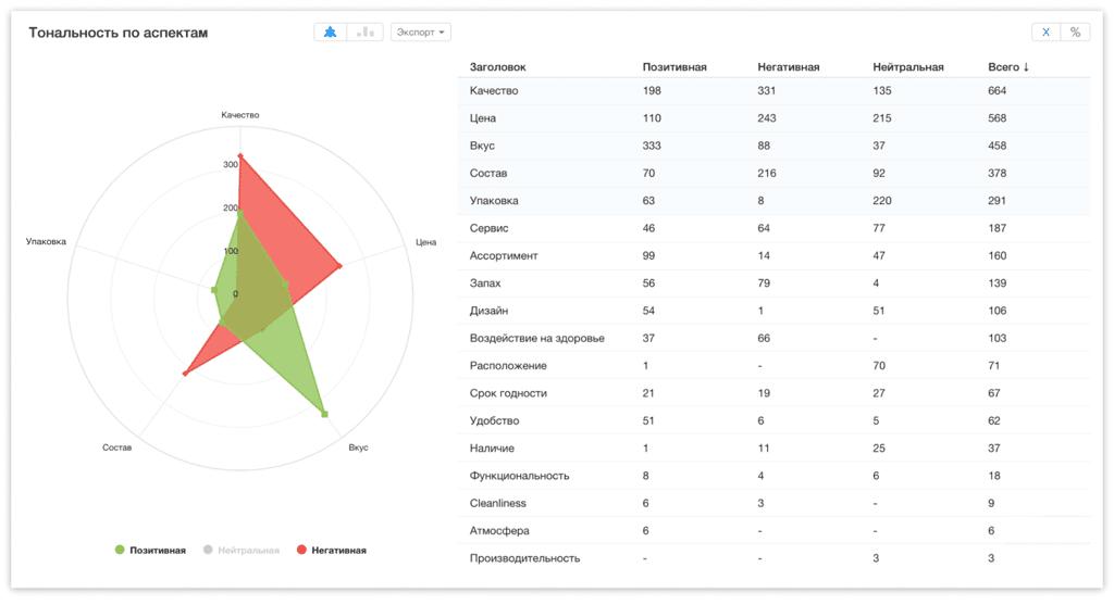 YouScan показывает все аспекты продукта/услуги, выделяя главные
