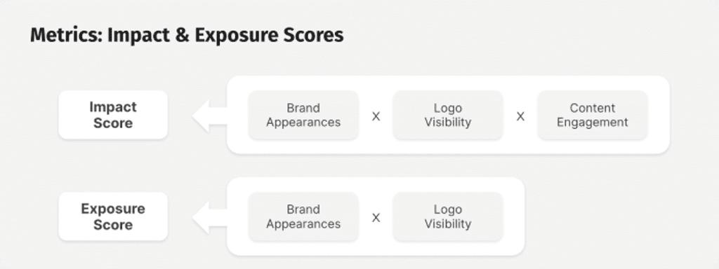 impact and exposure scores