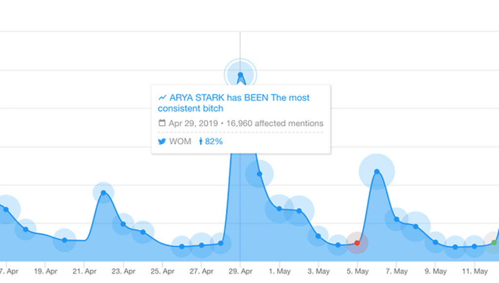 Game of Thrones Season 8 Trend Detection - YouScan Screenshot