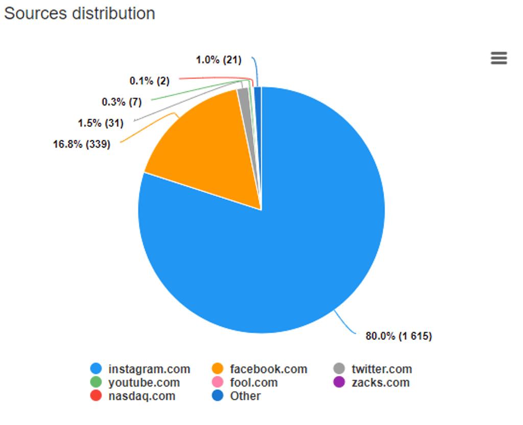 Starbucks - Sources Distribution