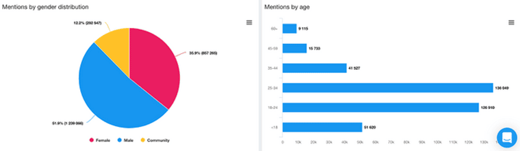 Mentions by gender distribution and gender distribution - YouScan Screenshot