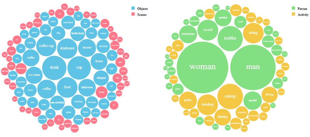 Starbucks - Visual Analysis