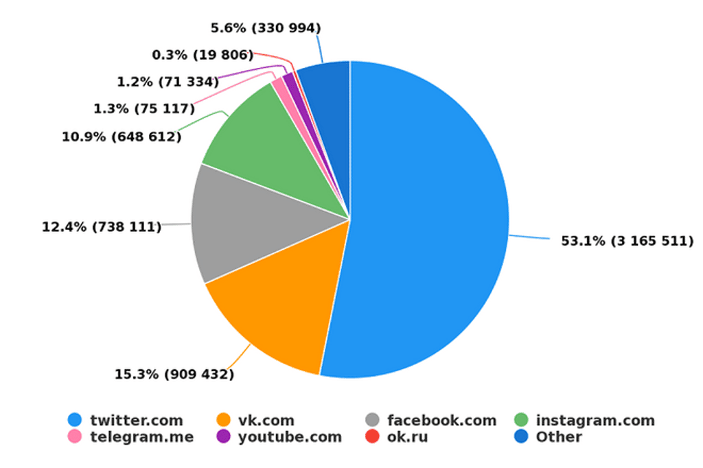 Mentions by Sources Distribution - YouScan Screenshot