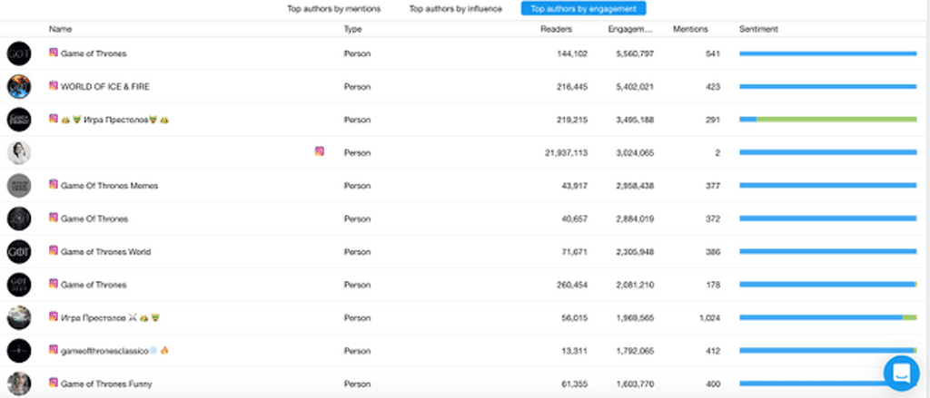 Top authors by engagement - YouScan Screenshot