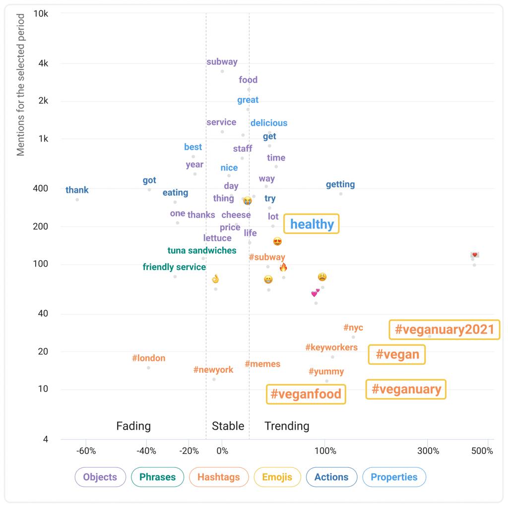 trending words chart youscan