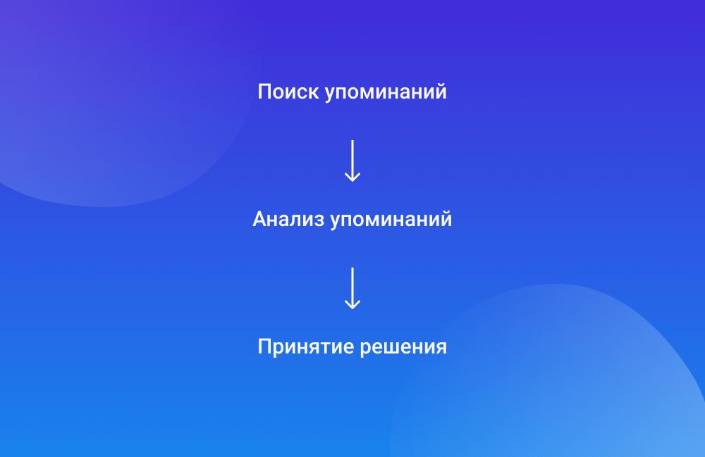 Поиск упоминаний ↓ Анализ упоминаний ↓ Принятие решения