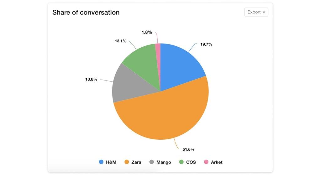 Share of conversation among fashion retailers