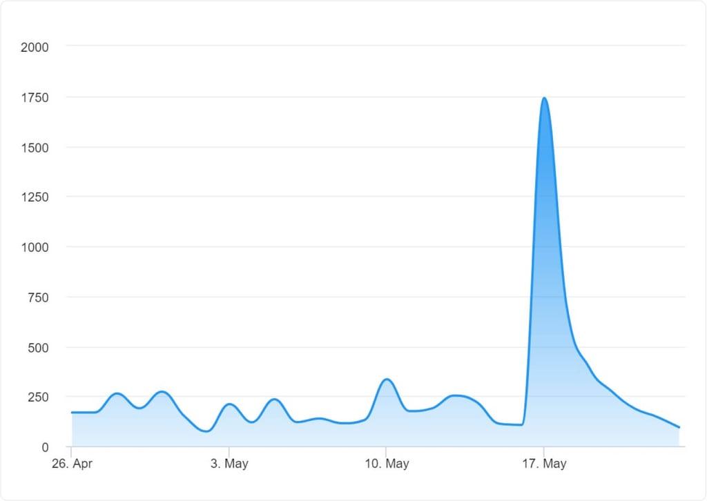 График трендов