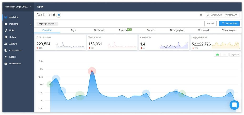 Overview of YouScan's Analytics